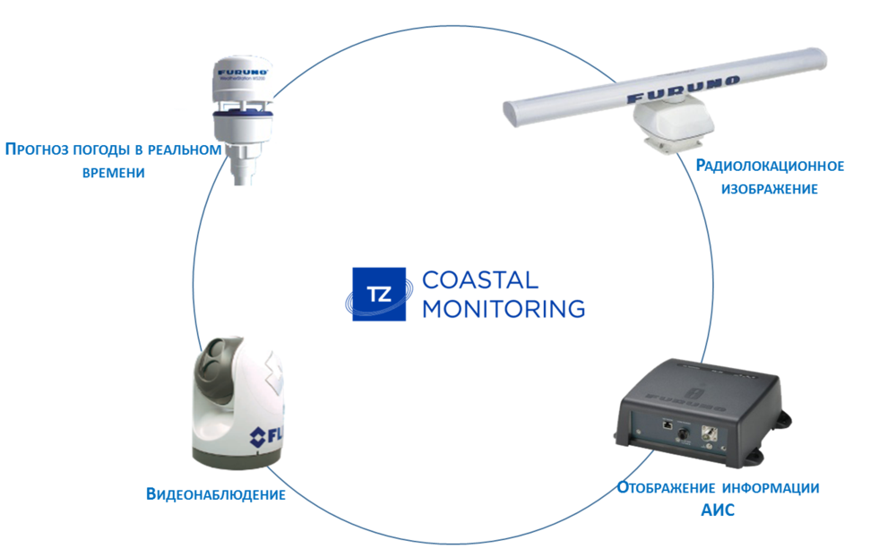 TZ Coastal Monitoring