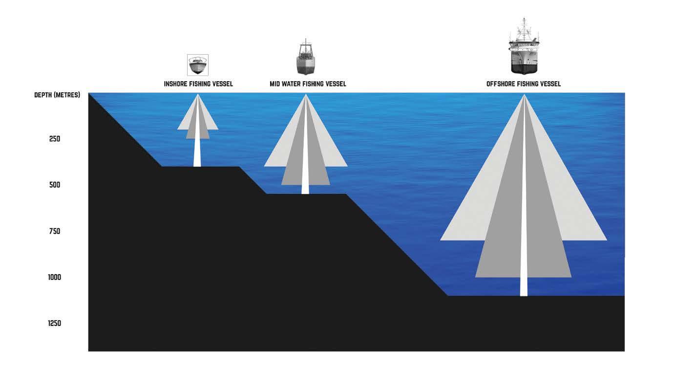 F3X и F3X L для рыболовных судов